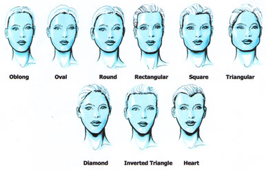 Types of facial features